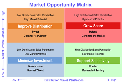 Market Opportunity Mapping Marketing Analytics Harness Data To - Mapping sales data